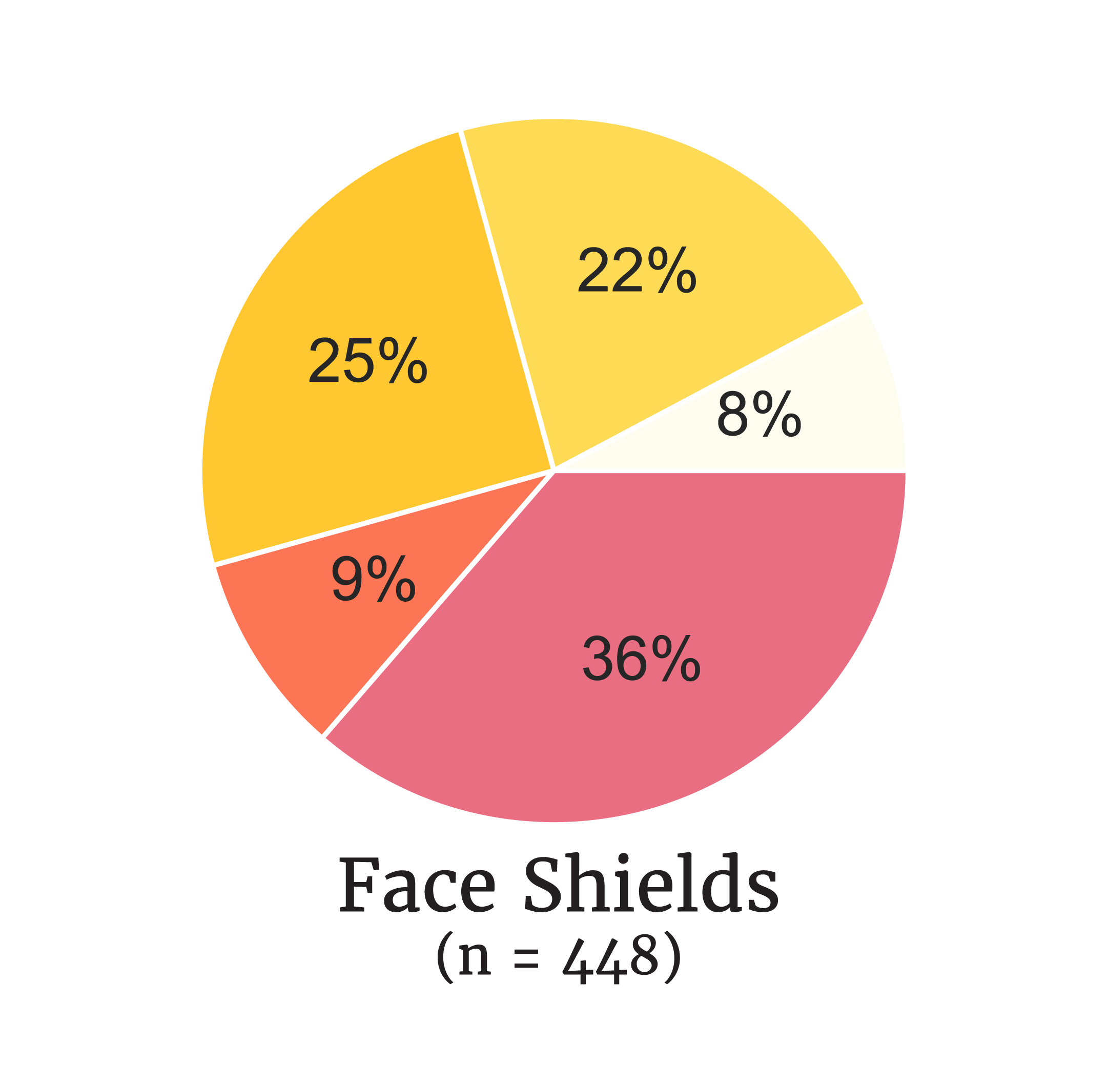 Pie graph for face shield demand.