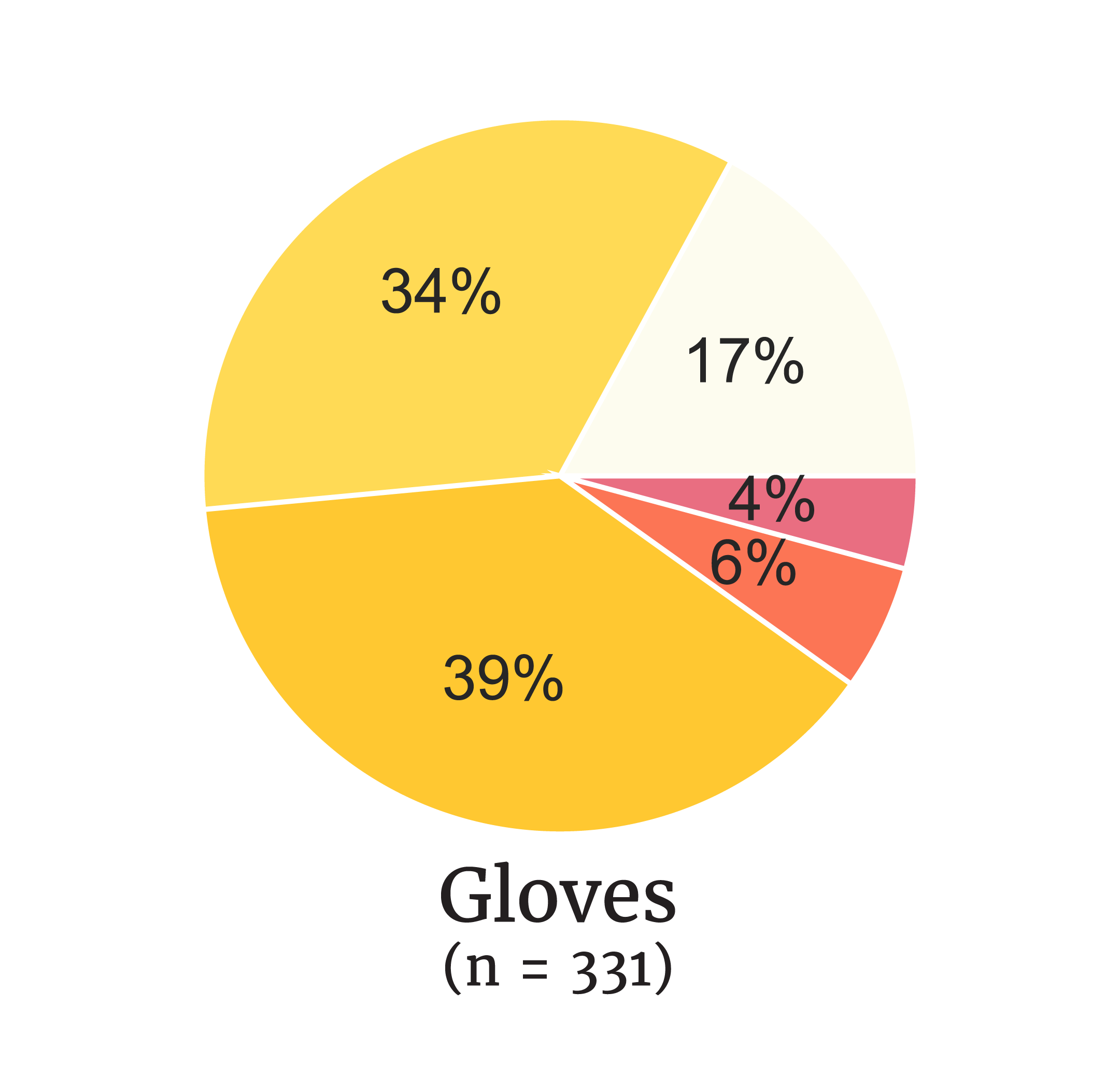 Pie graph for glove demand.