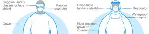 Diagram showing protective eye wear, eyewear is essential PPE