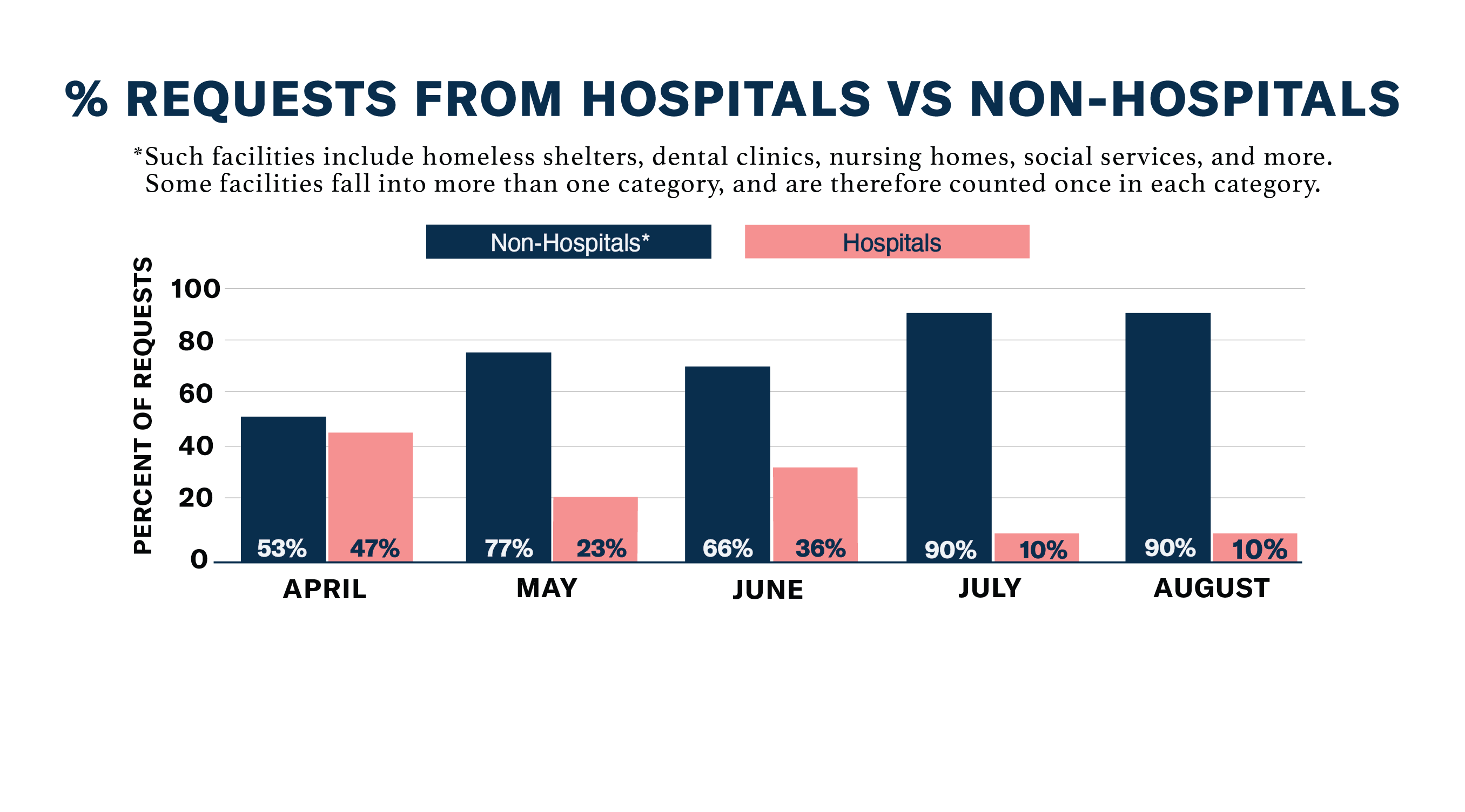 Chart: % Requests from Hospitals vs. Non-Hospitals, August 2020
