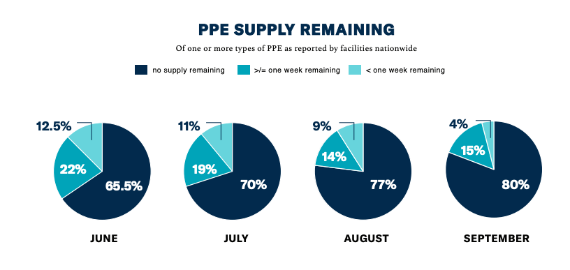 September PPE Shortage Index: PPE Supply Remaining