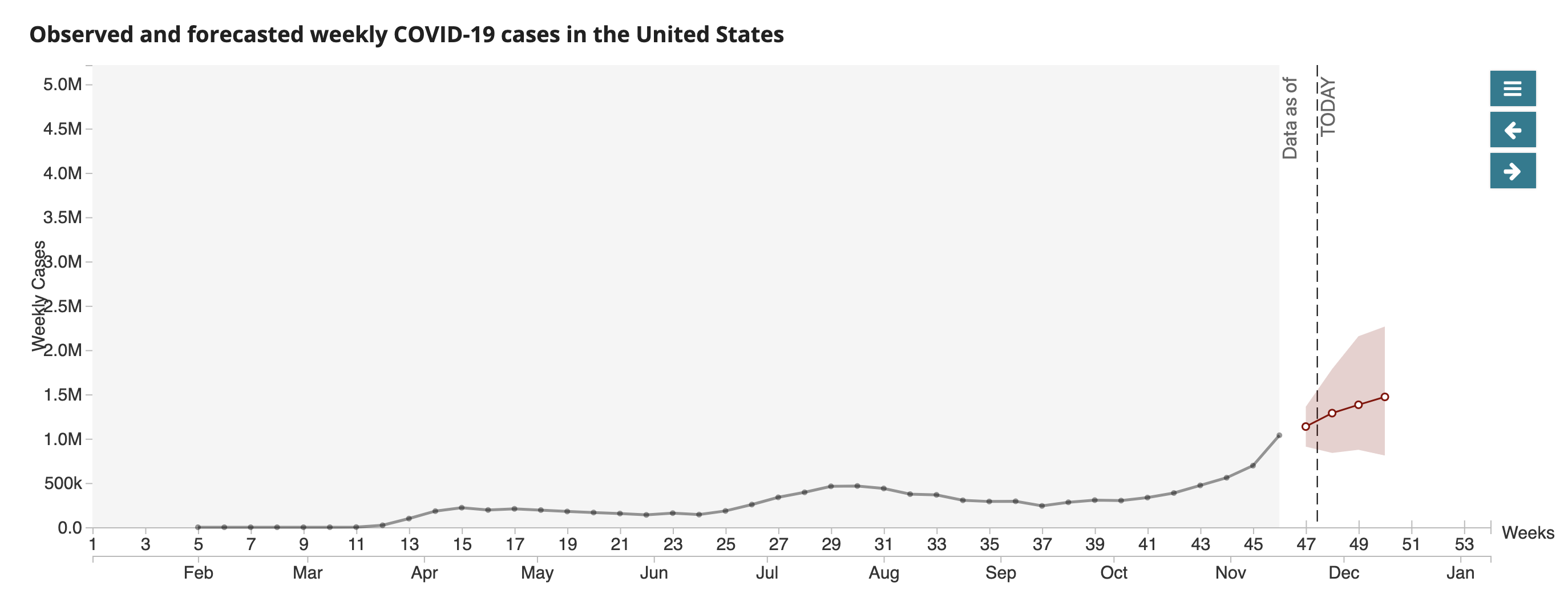 CDC projections