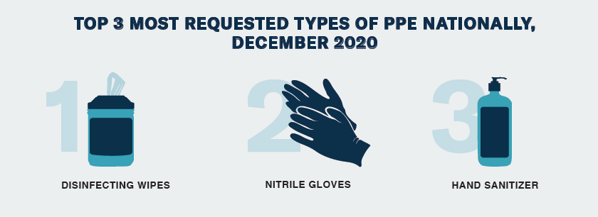December Get Us PPE Shortage Index top requested items