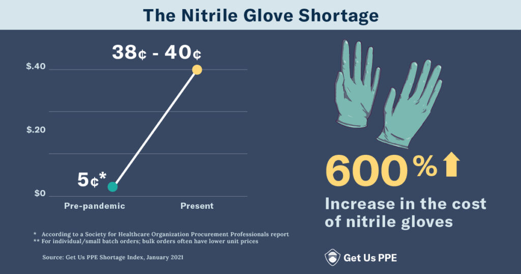 nitrile-gloves-prices-line-chart-january-shortage-index