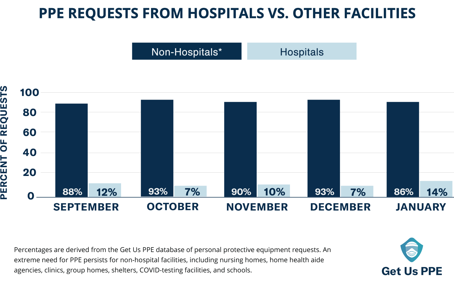 Chart: Get Us PPE Requests from Hospitals vs. Other Facilities Sept 2020 through Jan 2021