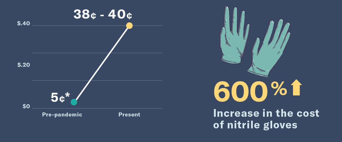 600% price increase in nitrile gloves